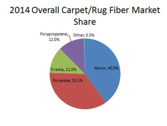 Commercial carpet performance, wear and cleaning effectiveness
